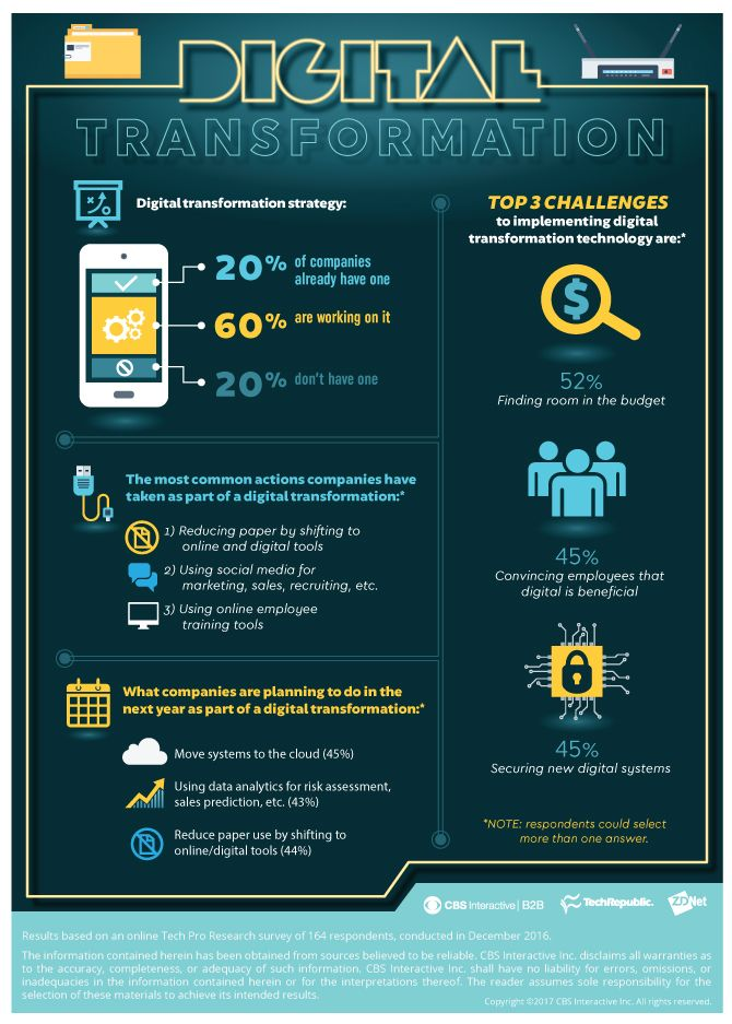 Digital transformation is a work in progress for most companies #infographic http://bit.ly/2mvUxoF