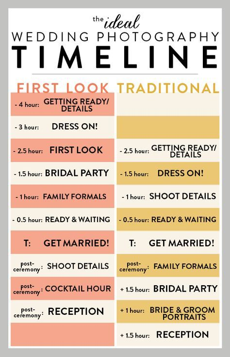You Must Know Exactly What Your Wedding Day Will Be Like Right
