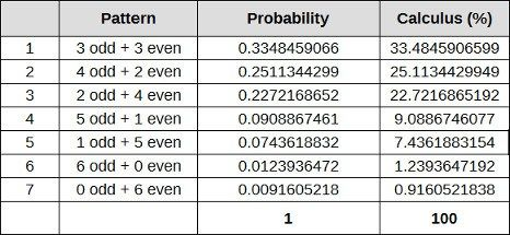 Lottery Odd Even analysis using probability - the table