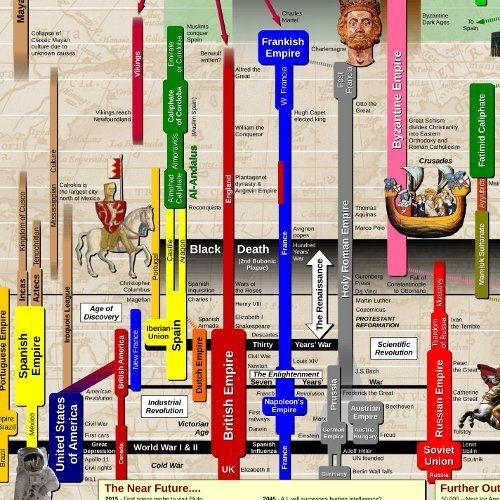 Timeline Of World History Poster 24x36 Usefulcharts 9780987729323 Amazon Com Books World History Lessons History Timeline History Posters
