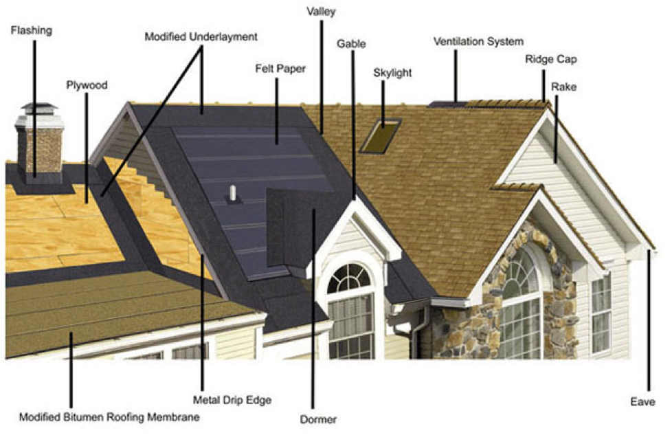 Parts of a roof tampa roofing contractor architecture for Home building terms