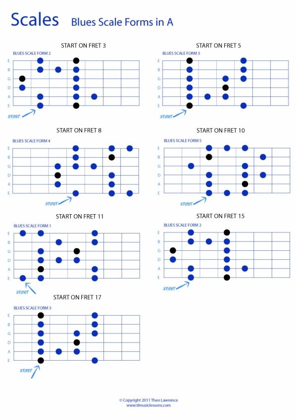 Whole Fretboard Blues Scale forms in A: PDF Guitar TAB + PDF ...