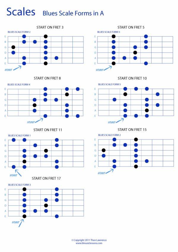 Whole Fretboard Blues Scale Forms In A Pdf Guitar Tab  Pdf