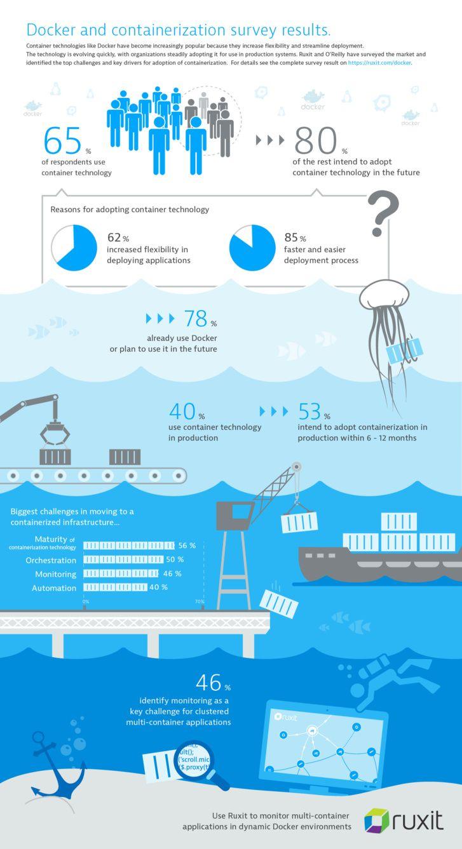 78% des entreprises optent pour Docker (Étude Dynatrace