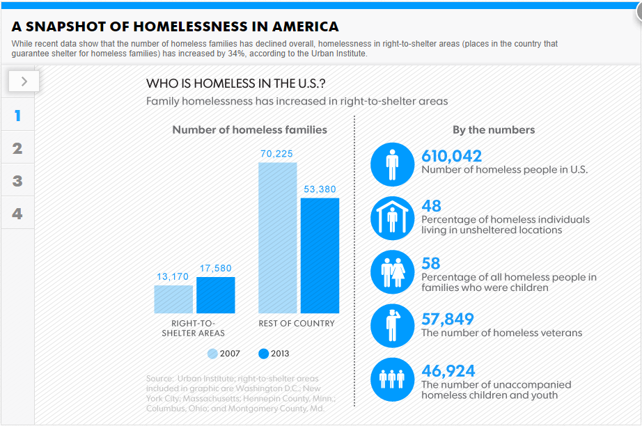 Homeless in America Your Say Interactive Mental illness