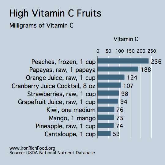 Foods High In Vit C And Zinc