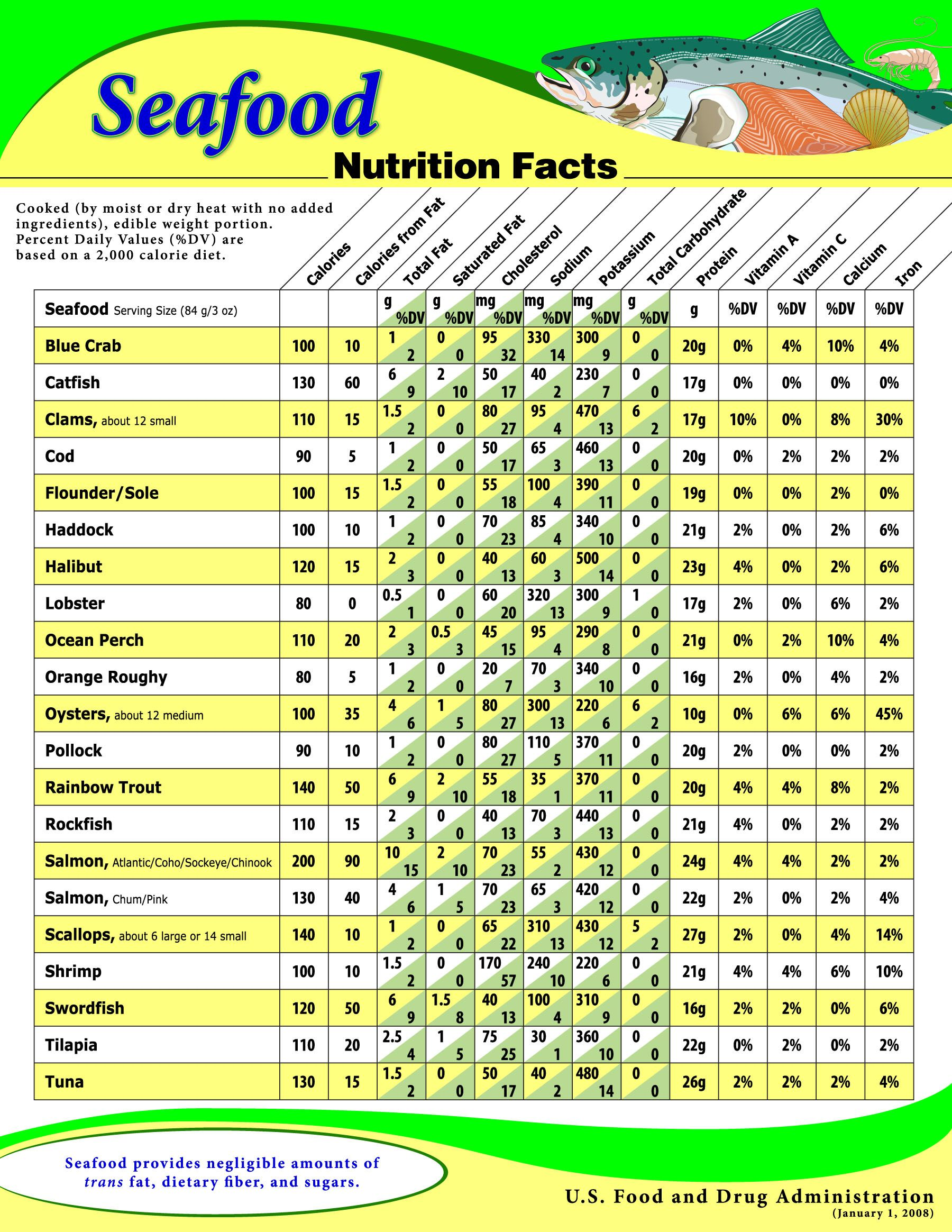 Nutrition fact for fish information chart shows food