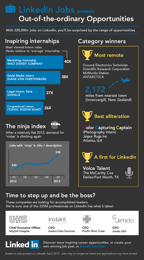 Linkedin Marketing Tips Growth Business Entrepreneur
