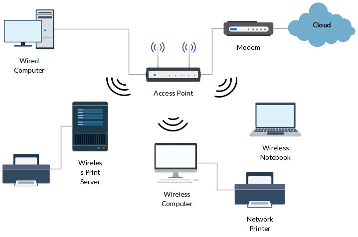 wireless networking is a method by which homes wireless network topology wireless network diagram wiring diagram