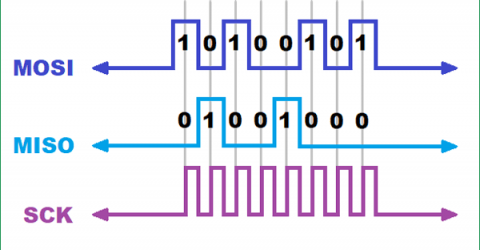 Introduction to Bit Banging: SPI communication in Arduino