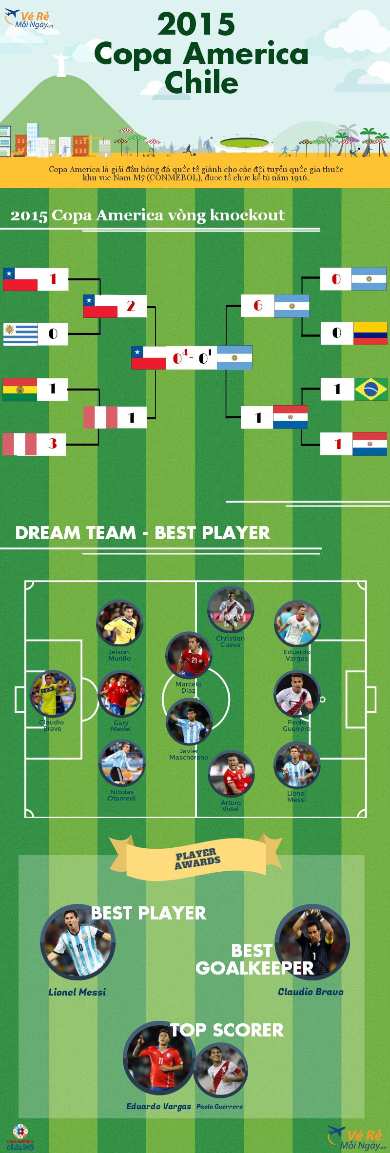 Cúp bóng đá Nam Mỹ - Copa América 2015 - đã khép lại vào ngày 04/07 với chiến thắng thuộc về nước chủ nhà Chile. Cùng ad điểm lại kết quả các trận đấu, đội hình tiêu biểu và những danh hiệu cá nhân trong kì Copa America lần này nhé. #CopaAmerica #Chile #Messi #Dreamteam #Bestplayer #TopScorer