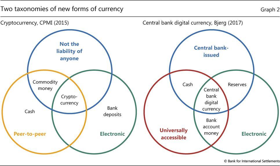 Image result for bitcoin vs usd venn diagram commodity image result for bitcoin vs usd venn diagram commodity ccuart Choice Image