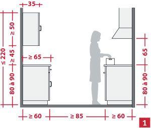 Am nager l 39 espace d 39 une cuisine plan cuisine dimension - Dimensions plan de travail cuisine ...