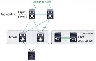 How to Move Cisco's Catalyst 6500 to the Nexus 9000? | IT
