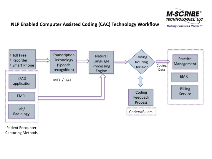 M scribe computer assisted coding cac workflow medical billing m scribe computer assisted coding cac workflow ccuart Images