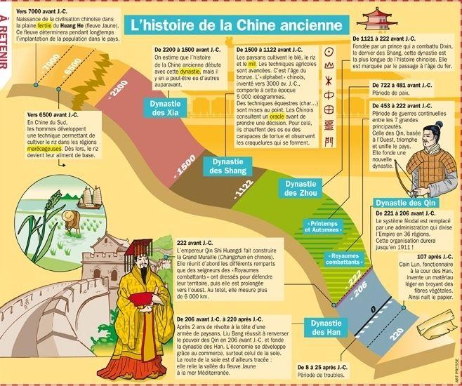 L Histoire De La Chine Ancienne Histoire De La Chine Chine Ancienne Histoire Chinoise