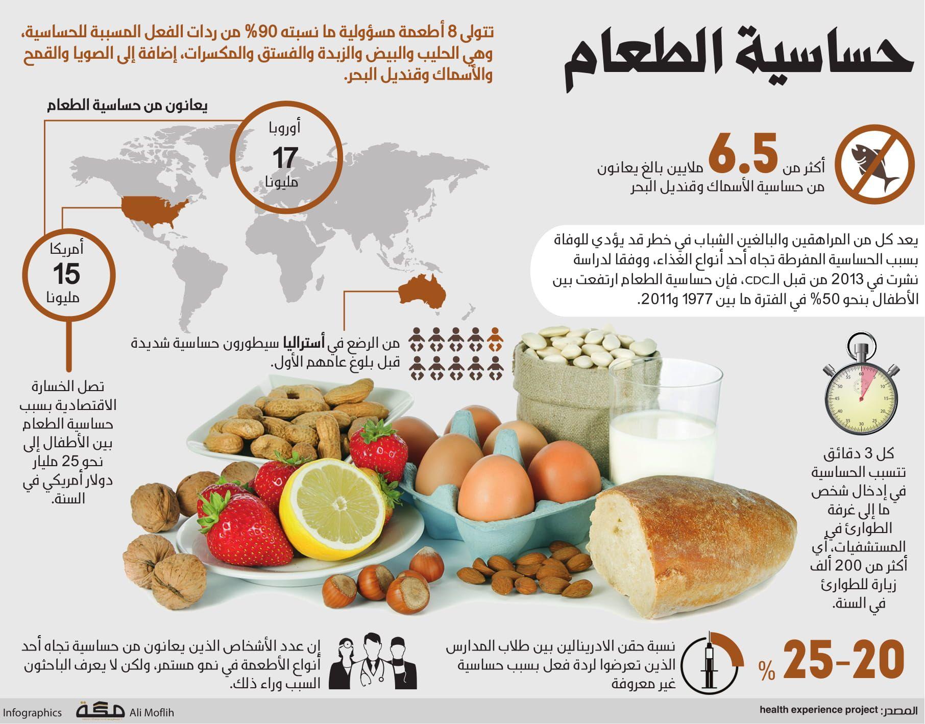 حساسية الطعام صحيفة مكة انفوجرافيك صحة Food Fruit Cantaloupe