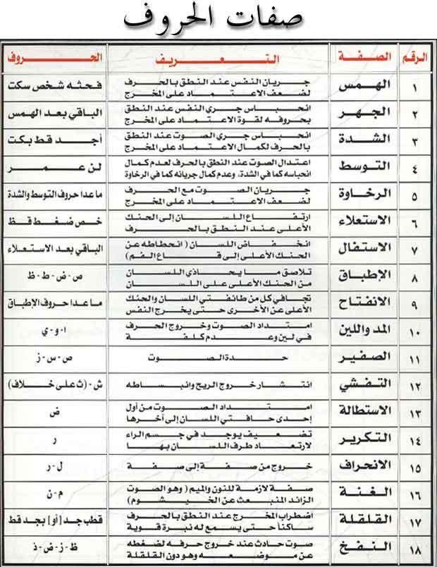 احكام تجويد كتاب الله عز وجلا و مخــــارج الحــــروف Learn Quran Tajweed Quran Quran Quotes Love