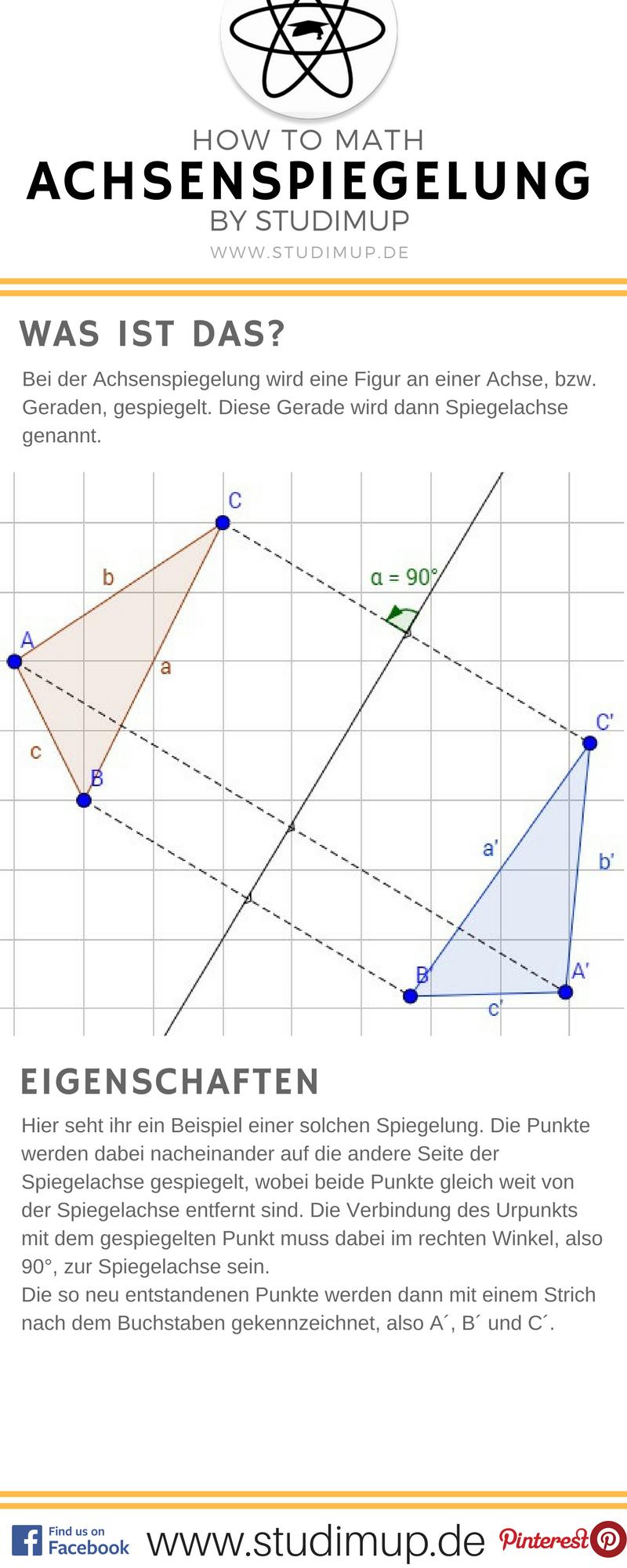Achsenspiegelung einfach erklärt im Mathe Spickzettel von Studimup ...