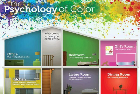 Color Psychology For Interior Spaces Infographic With Images