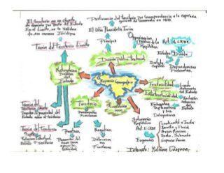 Espacio Geografico Mapa Mental En 2019 Mapas Mentales