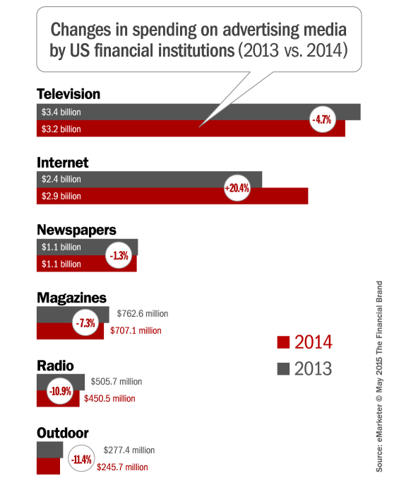 Digital Marketing Budgets In Banking Industry Set To Explode Banks Advertising Budgeting Digital Marketing