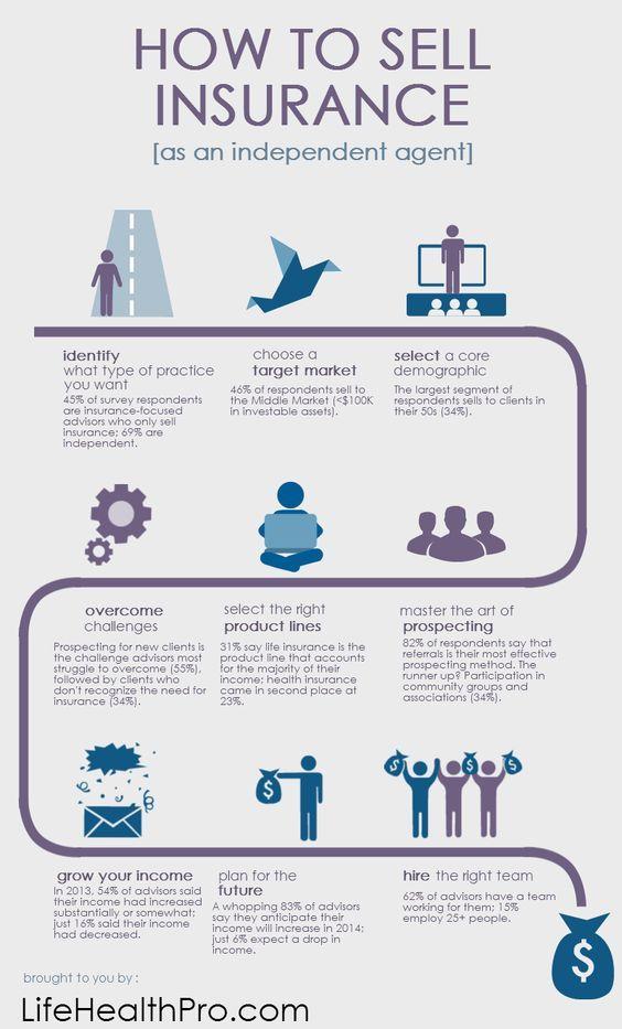 How To Sell Insurance Insurance Broker Insurance