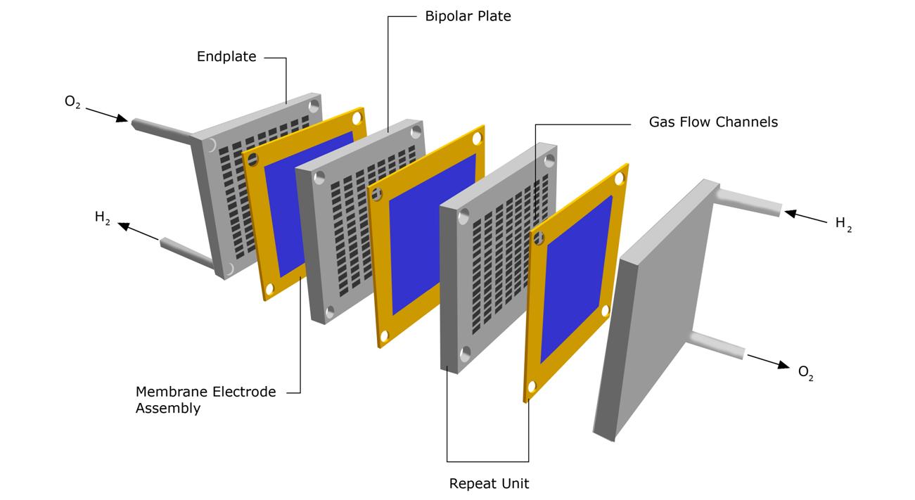 Fiber Laser Welding Of Fuel Cells Spi Lasers Pinterest Diagram