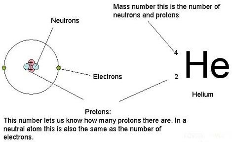 Atomic Number (proton number) the number of protons found in the - new periodic table atomic mass protons