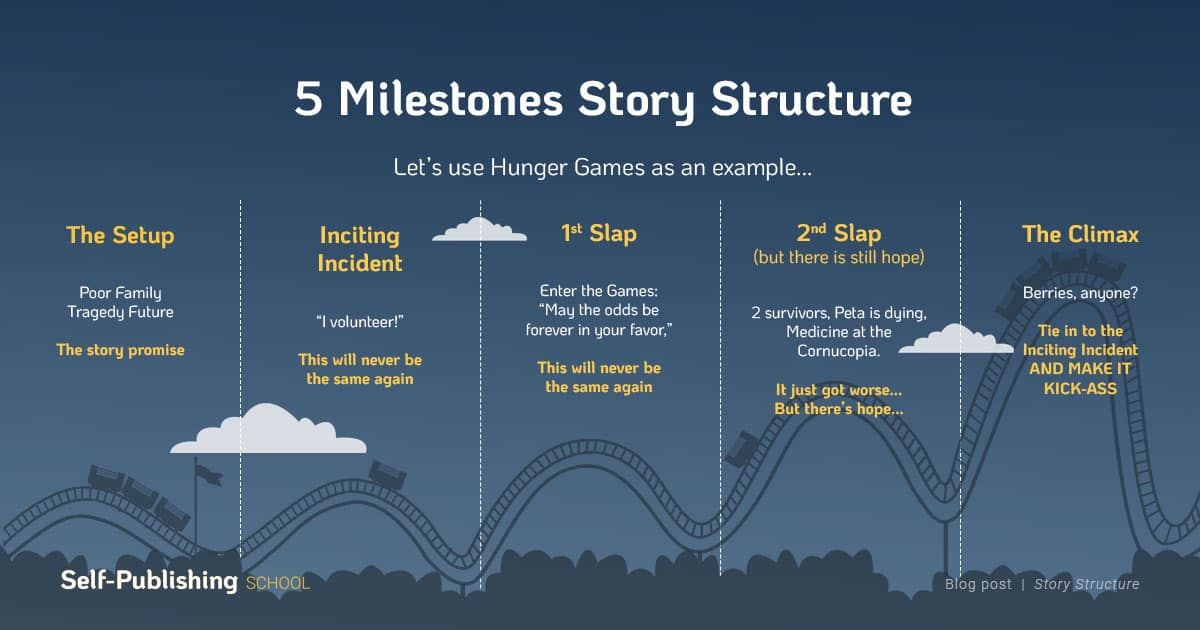 Story structure is everything. Without structuring your