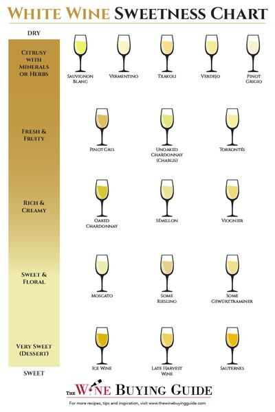 Have you ever wondered which white wines are sweet it   all here on this handy chart pin now and read later from thewinebuyingguide also wine sweetness pinterest rh