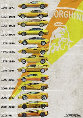 Lamborghini Generations - Timeline - History Art Print