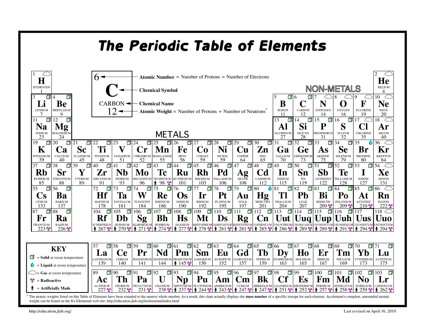 Fresh Periodic Table Questions Worksheet Pdf Tablepriodic Priodic Tablepriodicsample Periodic Table Printable Periodic Table Printable Chart