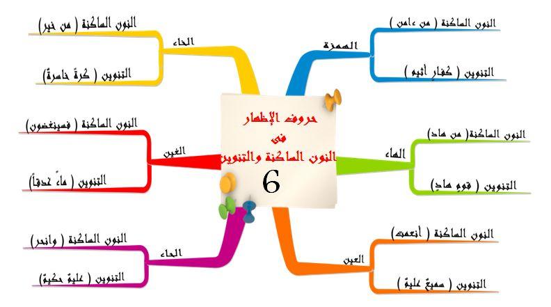 حروف الإظهار فى النون الساكنة والتنوين Islam Quran Verse