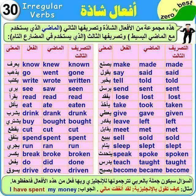 Irregular Verbs English Language Learning Grammar Learn English Vocabulary English Language Learning