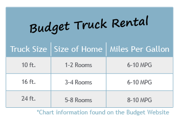 15 Discount On Your Budget Truck Rental Http Movinghelpcenter Com Budgettruckrental Budgeting Rental Truck Trucks