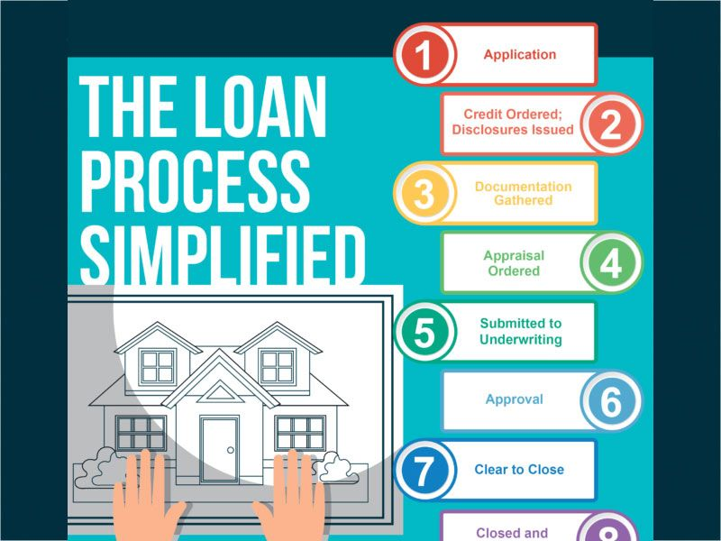 Infographic The Loan Process Simplified Loan Infographic Infographic Software