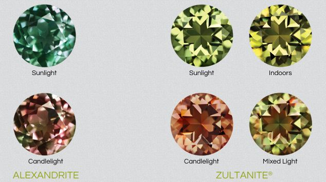 Color Chameleon Zultanite Gems Semi Precious Beads Alexandrite Color