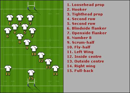 As 15 Although 10 Is Fun And 12 Is Good Somedays Rugby Positions Rugby Coaching Rugby League