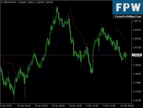 Intelligent and honest forex trader blog