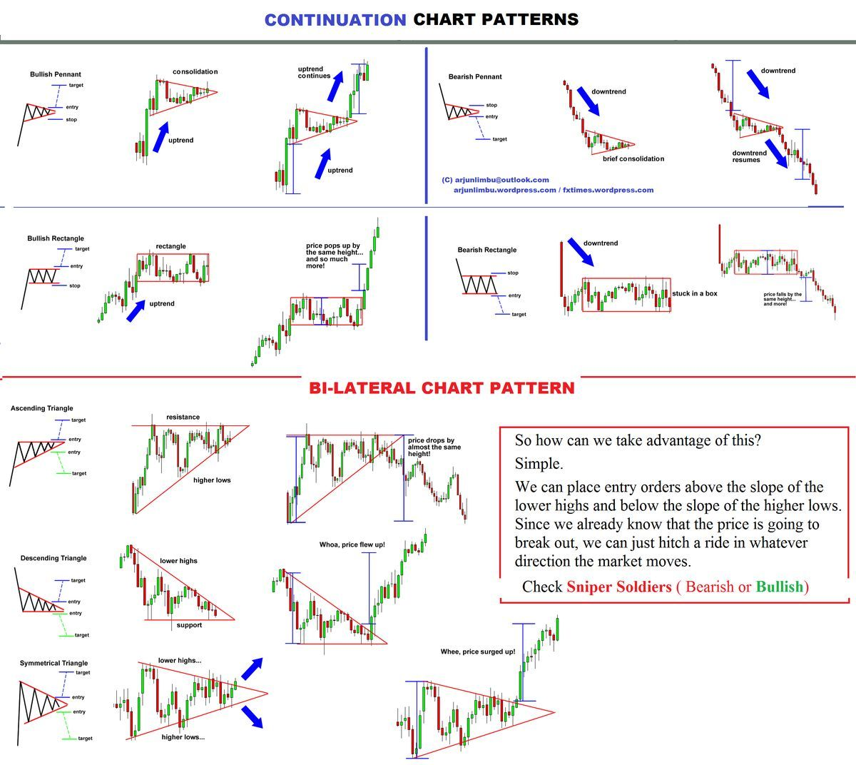 Continuation patterns forex