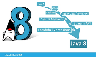How to use map function in Java 8 | java in 2019 | Java, Map