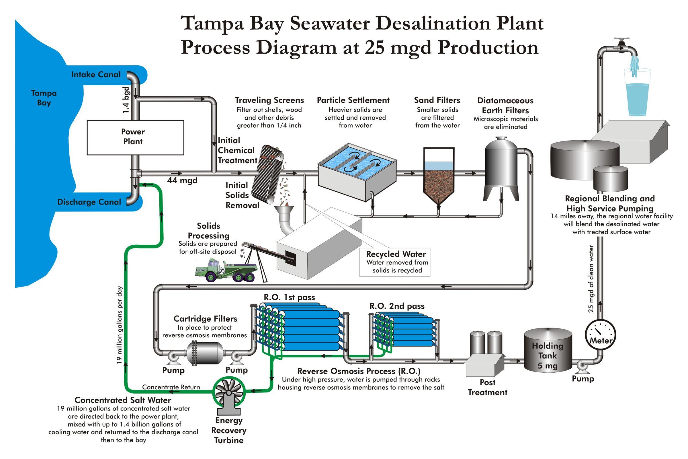 Desalination Plant Google Search Desalination Plants