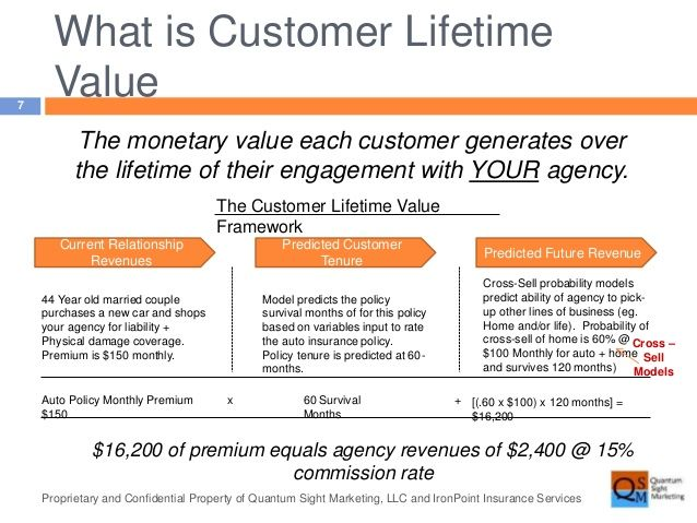 Customer Lifetime Value Google Search Customer Lifetime Value