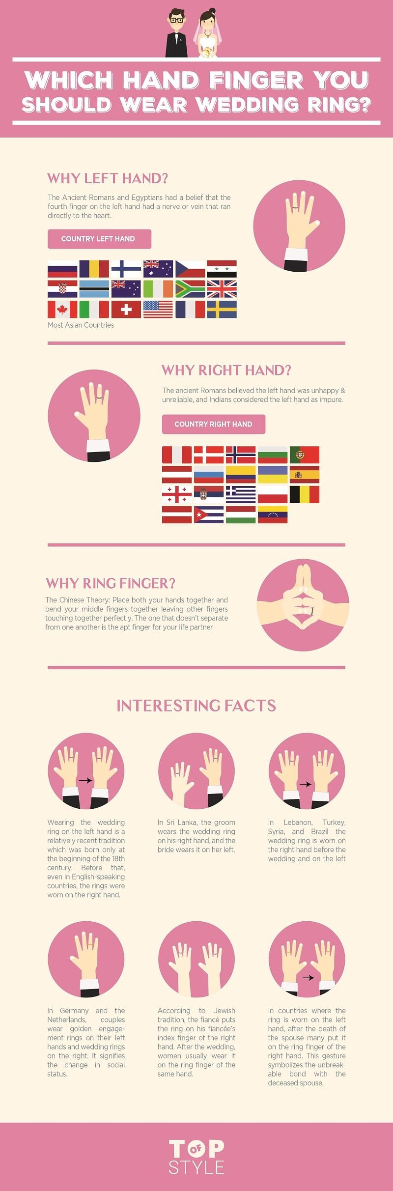 Which Finger and Hand You should Wear #Wedding #Ring? #Infographic ...