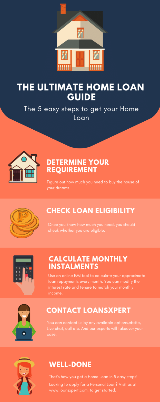 Best Home Loan Guide For First Time Home Buyer In Pune Home Loans Best Home Loans Loan