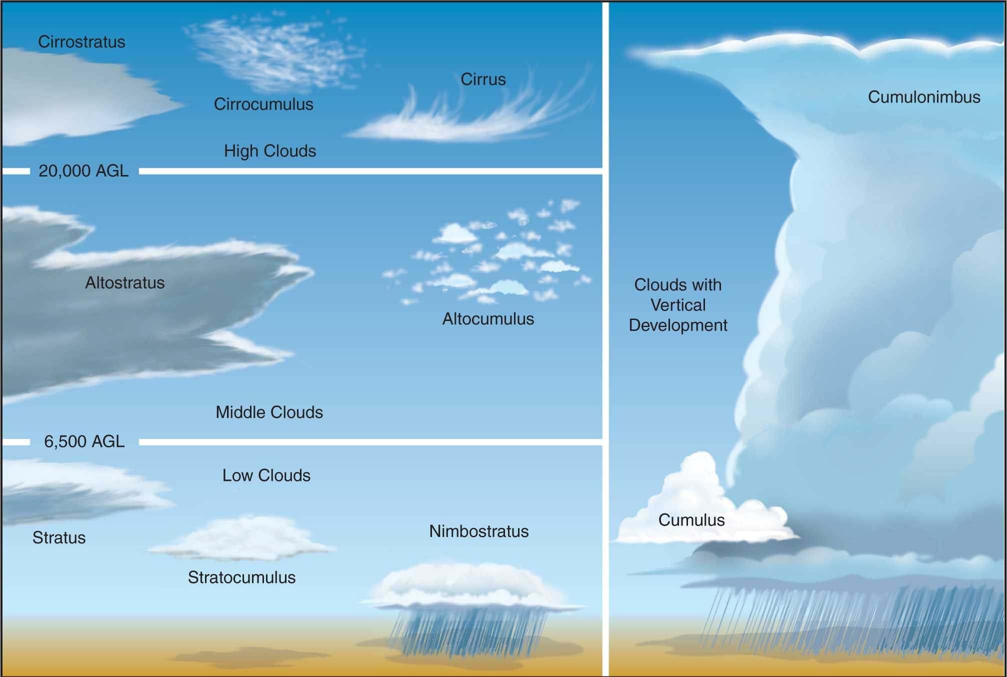 Great Illustration Of Cloud Types