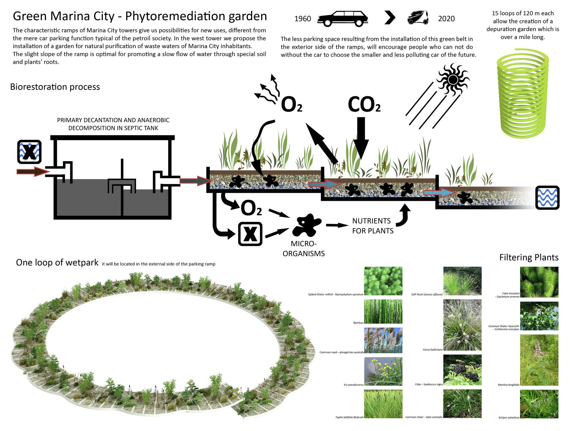 Algae Green Loop Influx Studio Landscape Diagram Green Architecture Diagram Architecture