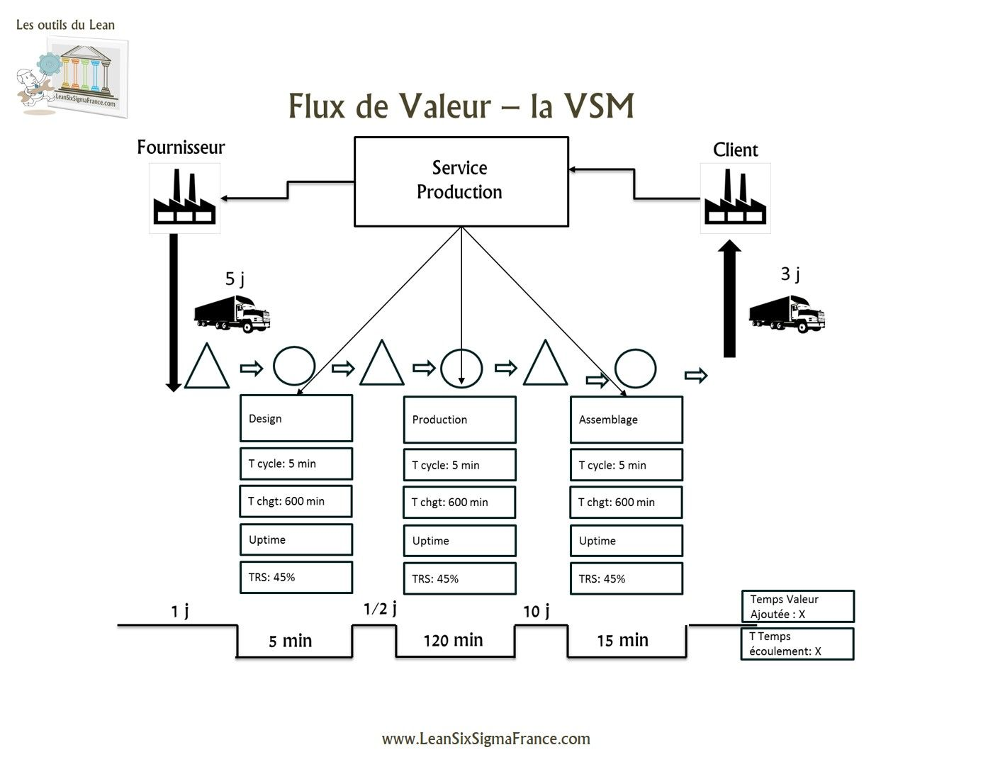 Vsm value stream mapping lean six sigma france pinterest vsm value stream mapping biocorpaavc
