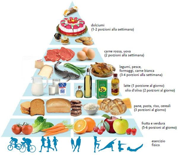 Piramide Alimentare Mediterranea Diete Dimagranti Food